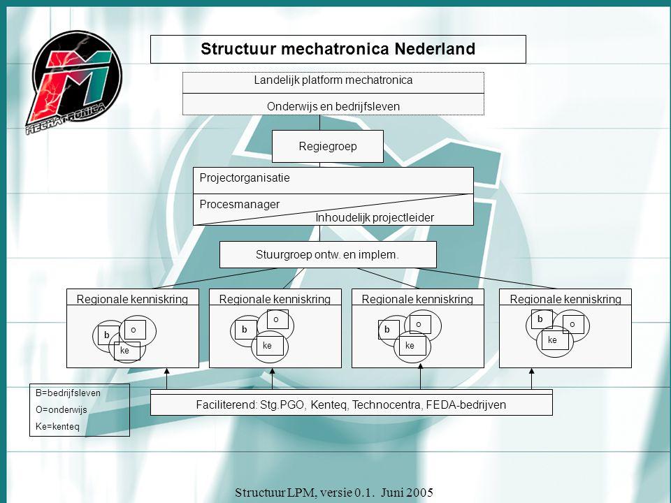 Structuur LPM, versie 0.1. Juni 2005 Structuur mechatronica Nederland Landelijk platform mechatronica Onderwijs en bedrijfsleven Regiegroep Projectorg
