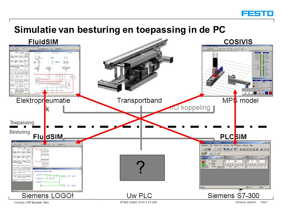 Workshop Übersicht Folie 7 Workshop MPS ® Baukasten Band © Festo Didactic GmbH & Co. 2002 Simulatie van besturing en toepassing in de PC I/O koppeling