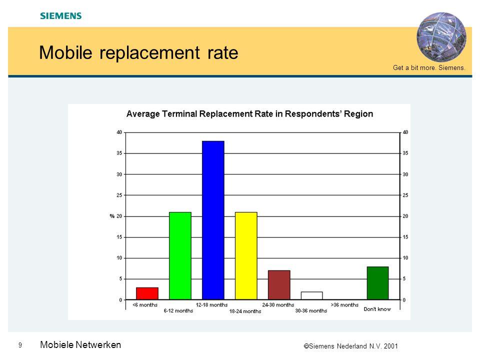  Siemens Nederland N.V. 2001 Get a bit more. Siemens. 9 Mobiele Netwerken Mobile replacement rate