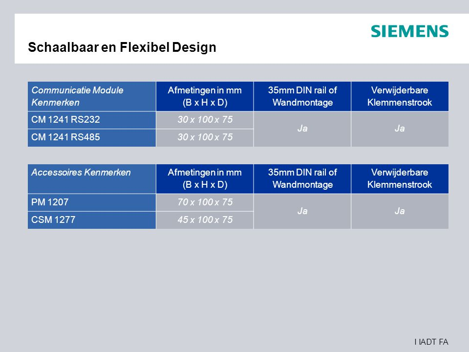 I IADT FA Schaalbaar en Flexibel Design Communicatie Module Kenmerken Afmetingen in mm (B x H x D) 35mm DIN rail of Wandmontage Verwijderbare Klemmens