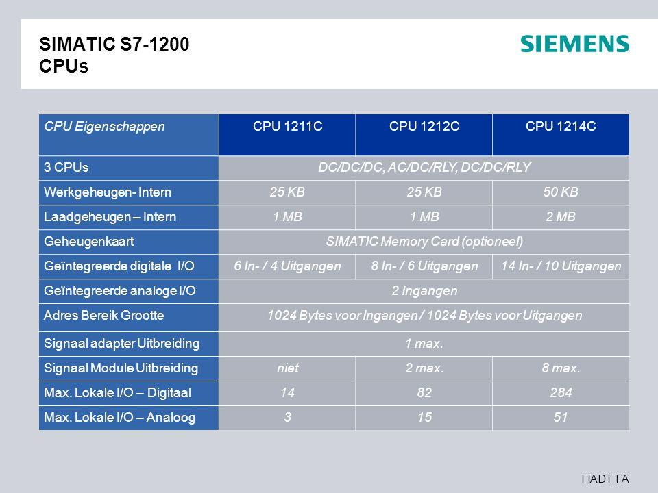 I IADT FA SIMATIC S7-1200 CPUs CPU Prestaties CPU 1211CCPU 1212CCPU 1214C Boolean Verwerkingsnelheid0.1 µs / instruction Move Word Verwerkingsnelheid 12 µs / instruction Real getallen berekening Verwerkingssnelheid 18 µs / instruction CPU CommunicatieCPU 1211CCPU 1212CCPU 1214C Aantal Poorten1 TypeRJ45 Interface Data Snelheid10/100 Mb/s Communicatie Module Uitbreiding 3 max.