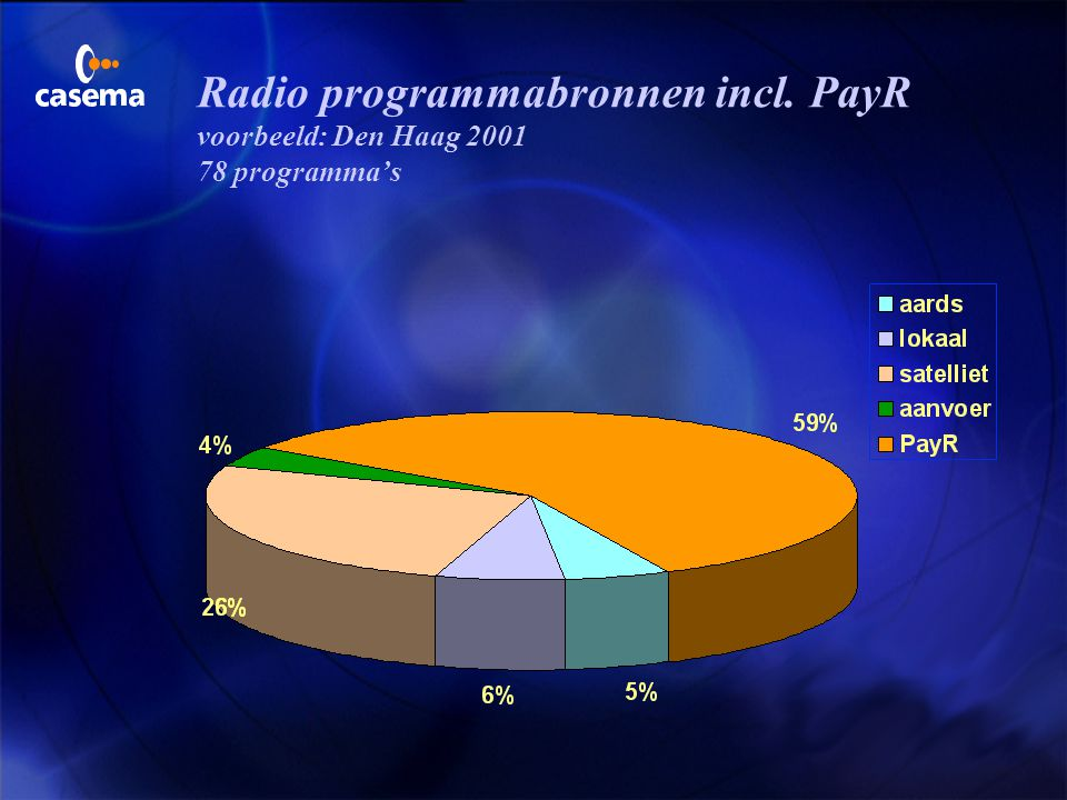 TV programmabronnen incl. PayTV voorbeeld: Den Haag 2001 65 programma's