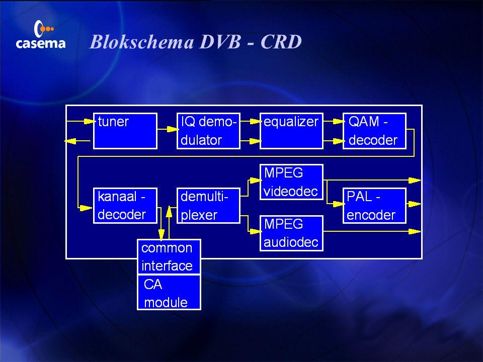Vervangen van het conditional access systeem u TRANSCONTROL (vrij eenvoudig) 3 signaal wordt niet gedescrambeld 3 alleen de ECM's worden gewijzigd F m
