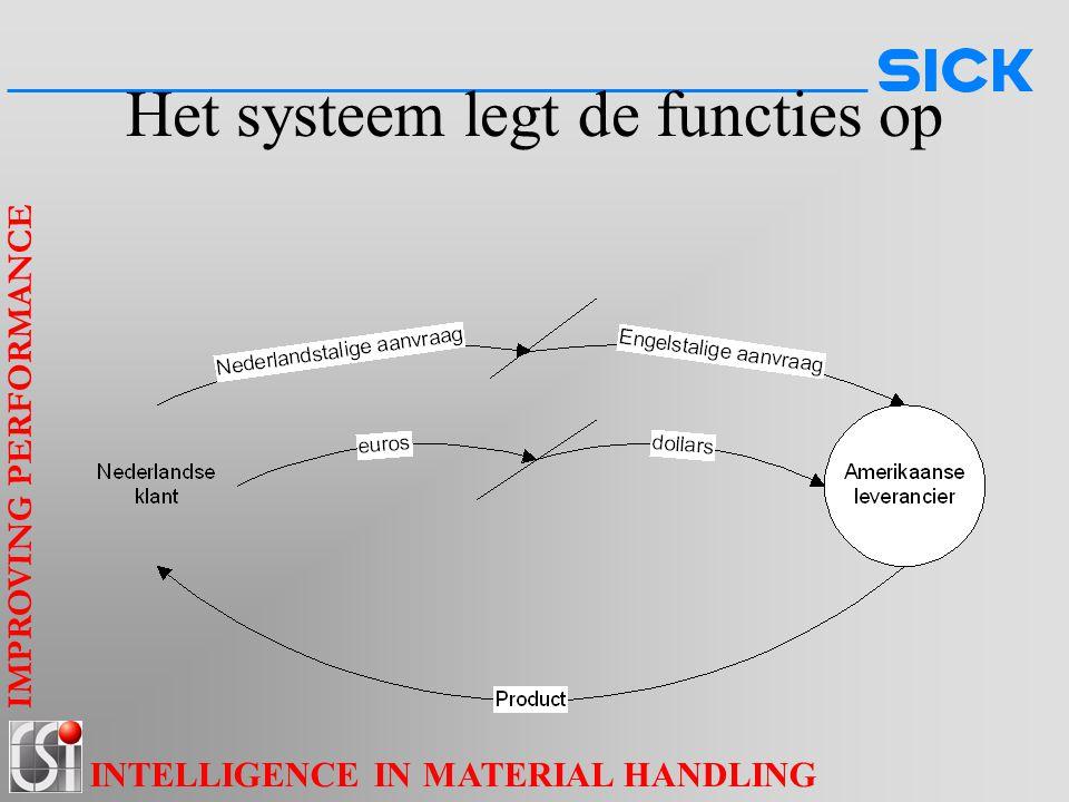 IMPROVING PERFORMANCE INTELLIGENCE IN MATERIAL HANDLING Het systeem legt de functies op