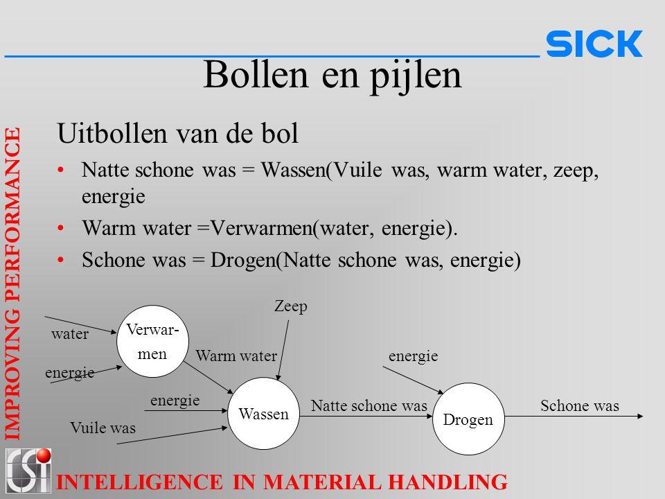 IMPROVING PERFORMANCE INTELLIGENCE IN MATERIAL HANDLING Bollen en pijlen Uitbollen van de bol Natte schone was = Wassen(Vuile was, warm water, zeep, e
