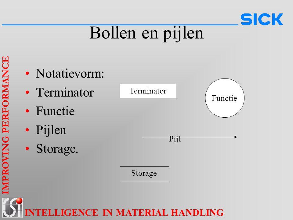 IMPROVING PERFORMANCE INTELLIGENCE IN MATERIAL HANDLING Bollen en pijlen Notatievorm: Terminator Functie Pijlen Storage. Functie Pijl Storage Terminat