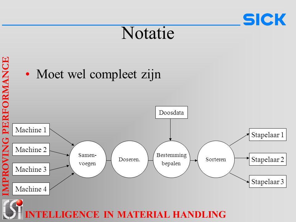 IMPROVING PERFORMANCE INTELLIGENCE IN MATERIAL HANDLING Notatie Moet wel compleet zijn Machine 1 Machine 2 Machine 3 Machine 4 Samen- voegen Sorteren