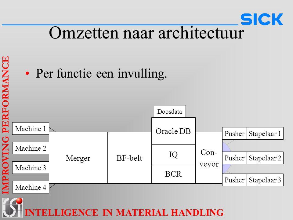 IMPROVING PERFORMANCE INTELLIGENCE IN MATERIAL HANDLING Omzetten naar architectuur Per functie een invulling. Machine 1 Machine 2 Machine 3 Machine 4