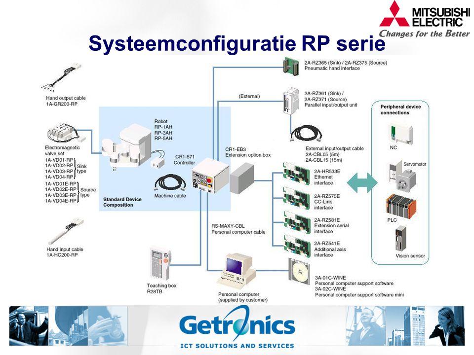 Systeemconfiguratie RP serie