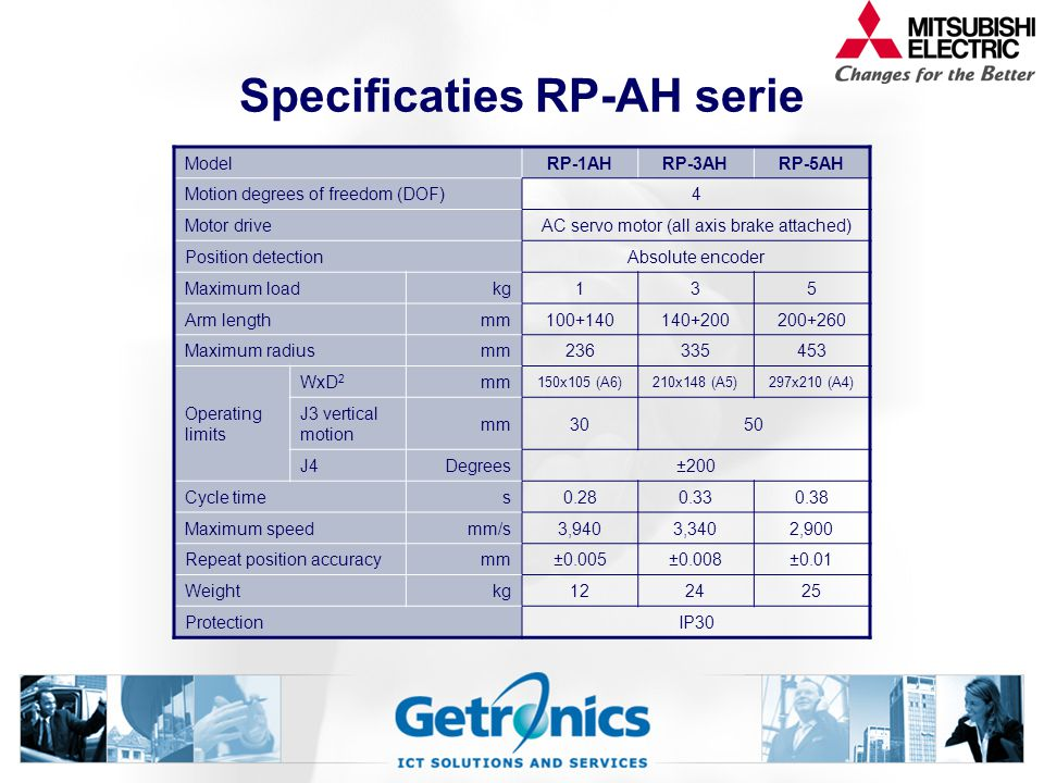 Specificaties RP-AH serie ModelRP-1AHRP-3AHRP-5AH Motion degrees of freedom (DOF)4 Motor driveAC servo motor (all axis brake attached) Position detectionAbsolute encoder Maximum loadkg135 Arm lengthmm100+140140+200200+260 Maximum radiusmm236335453 Operating limits WxD 2 mm 150x105 (A6)210x148 (A5)297x210 (A4) J3 vertical motion mm3050 J4Degrees±200 Cycle times0.280.330.38 Maximum speedmm/s3,9403,3402,900 Repeat position accuracymm±0.005±0.008±0.01 Weightkg122425 ProtectionIP30