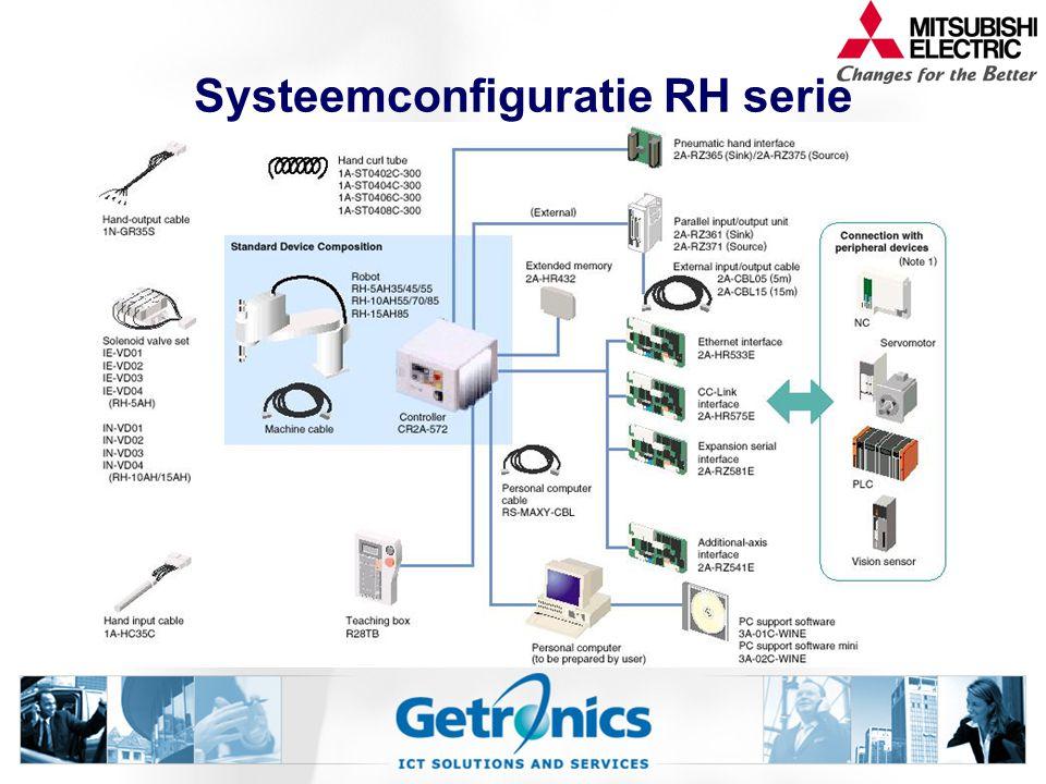 Systeemconfiguratie RH serie