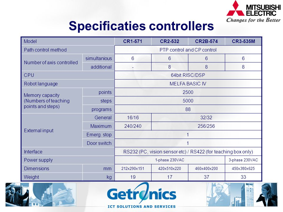 Specificaties controllers ModelCR1-571CR2-532CR2B-574CR3-535M Path control methodPTP control and CP control Number of axis controlled simultanious6666 additional-888 CPU64bit RISC/DSP Robot languageMELFA BASIC IV Memory capacity (Numbers of teaching points and steps) points2500 steps5000 programs88 External input General16/1632/32 Maximum240/240256/256 Emerg.