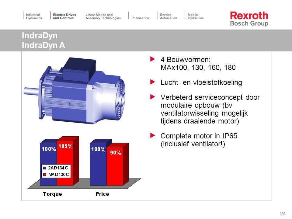 24 IndraDyn IndraDyn A  4 Bouwvormen: MAx100, 130, 160, 180  Lucht- en vloeistofkoeling  Verbeterd serviceconcept door modulaire opbouw (bv ventilatorwisseling mogelijk tijdens draaiende motor)  Complete motor in IP65 (inclusief ventilator!)