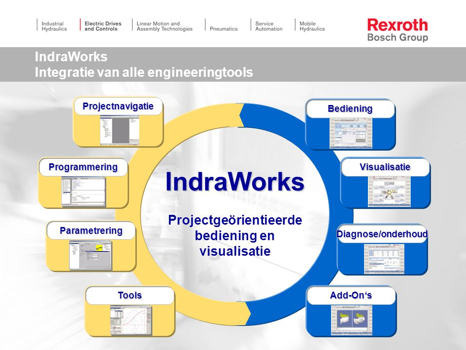 46 IndraWorks Integratie van alle engineeringtools IndraWorks Projectgeörientieerde bediening en visualisatie VisualisatieVisualisatie BedieningBedien
