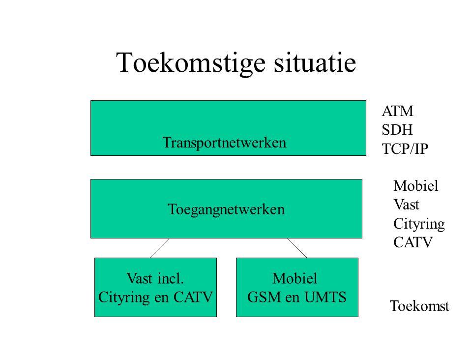 Toekomstige situatie Toegangnetwerken Transportnetwerken ATM SDH TCP/IP Mobiel Vast Cityring CATV Vast incl.
