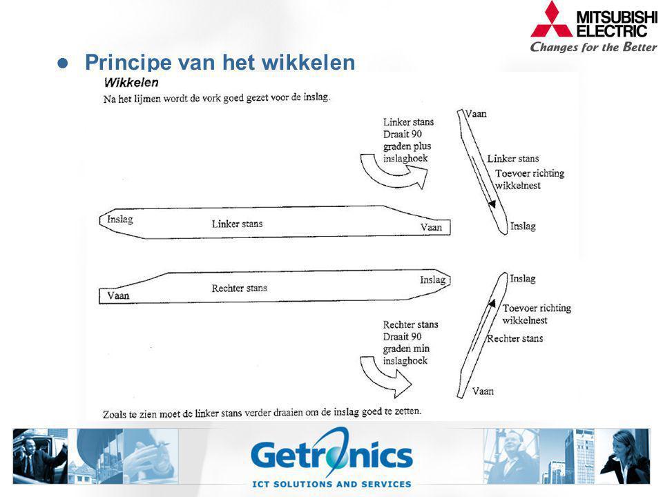 Principe van het wikkelen