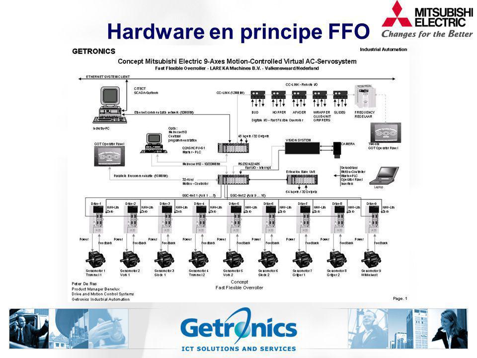 Hardware en principe FFO