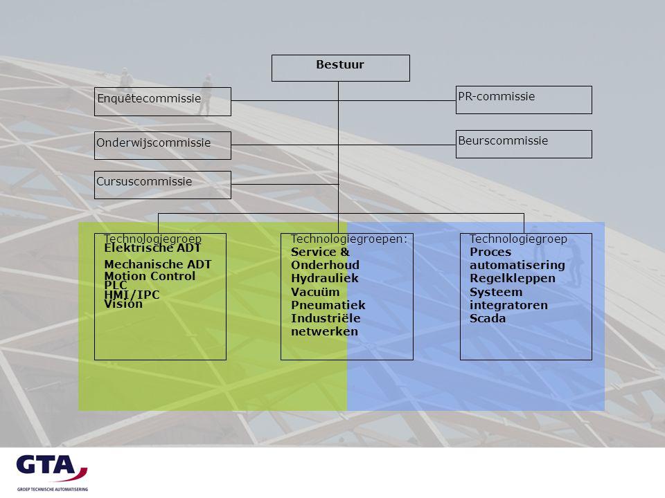 Enquêtecommissie Bestuur Technologiegroep Proces automatisering Regelkleppen Systeem integratoren Scada Technologiegroepen: Service & Onderhoud Hydrau