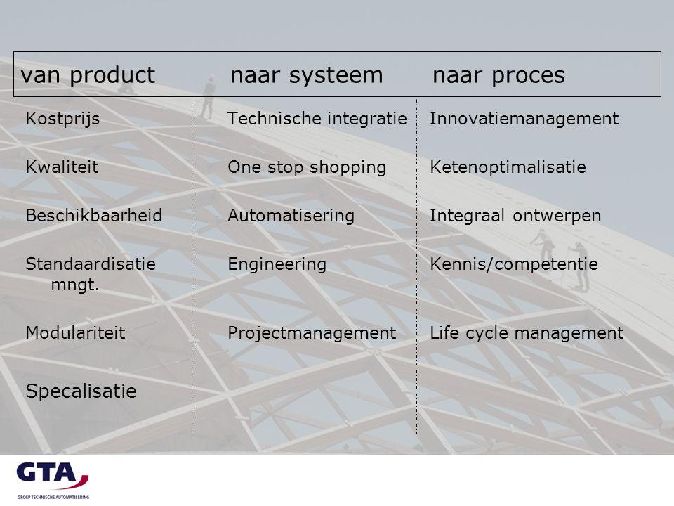 van product naar systeem naar proces KostprijsTechnische integratieInnovatiemanagement KwaliteitOne stop shoppingKetenoptimalisatie BeschikbaarheidAut