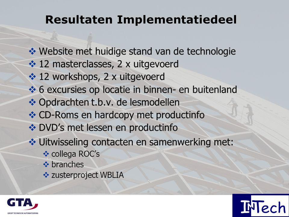 Resultaten Implementatiedeel  Website met huidige stand van de technologie  12 masterclasses, 2 x uitgevoerd  12 workshops, 2 x uitgevoerd  6 excu