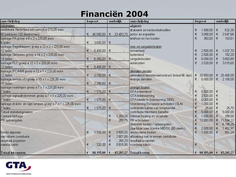  Verslag kascommissie (Peter Noordermeer)  Decharge 2004  Benoeming kascommissie 2005  Begroting 2006