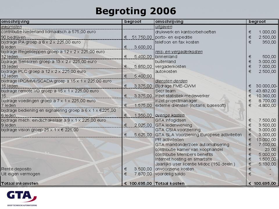 GTA Integratie gedachten (Hans van Wijk Actemium)