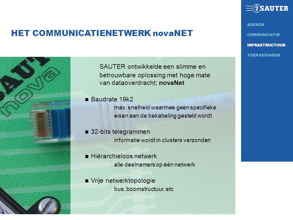 HET COMMUNICATIENETWERK novaNET SAUTER ontwikkelde een slimme en betrouwbare oplossing met hoge mate van dataoverdracht; novaNet n Baudrate 19k2 max.