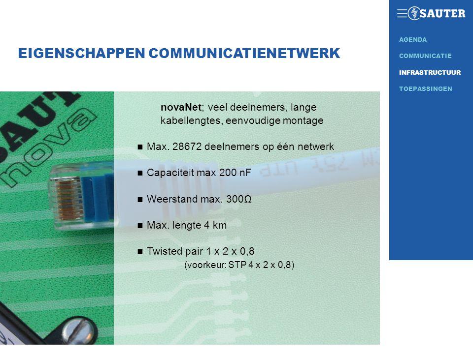 EIGENSCHAPPEN COMMUNICATIENETWERK novaNet; veel deelnemers, lange kabellengtes, eenvoudige montage n Max. 28672 deelnemers op één netwerk n Capaciteit