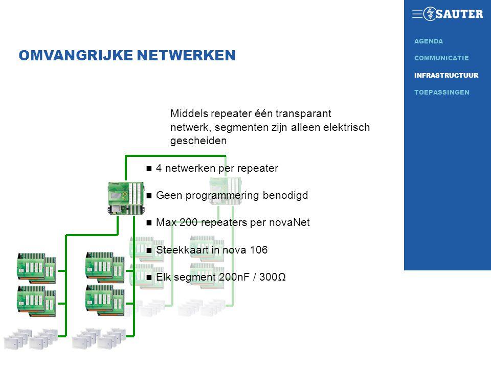 OMVANGRIJKE NETWERKEN Middels repeater één transparant netwerk, segmenten zijn alleen elektrisch gescheiden n 4 netwerken per repeater n Geen programm