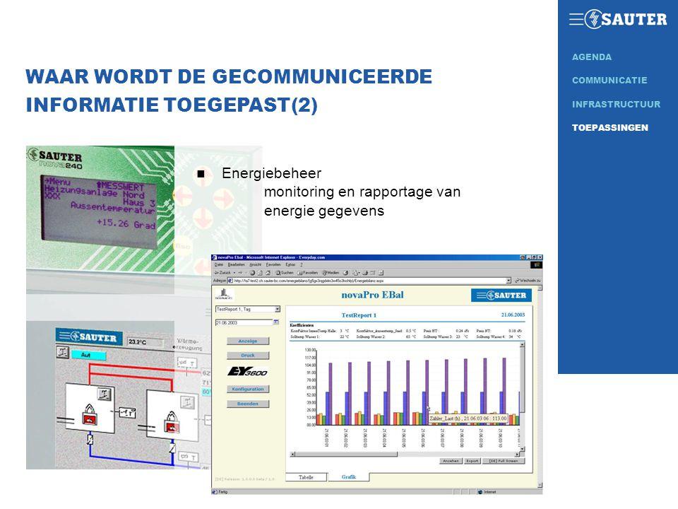 WAAR WORDT DE GECOMMUNICEERDE INFORMATIE TOEGEPAST(2) n Energiebeheer monitoring en rapportage van energie gegevens INFRASTRUCTUUR COMMUNICATIE AGENDA TOEPASSINGEN