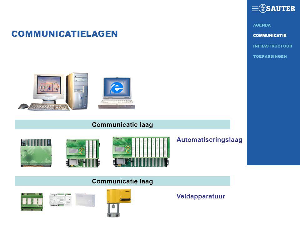 Communicatie laag Veldapparatuur Automatiseringslaag COMMUNICATIELAGEN INFRASTRUCTUUR COMMUNICATIE AGENDA TOEPASSINGEN