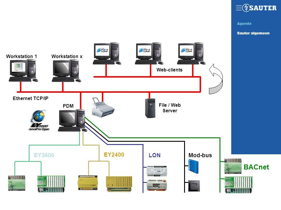PDM LON Mod-bus EY3600 EY2400 BACnet Ethernet TCP/IP Workstation xWorkstation 1 File / Web Server Web-clients SAUTER TODAYAgenda Sauter algemeen