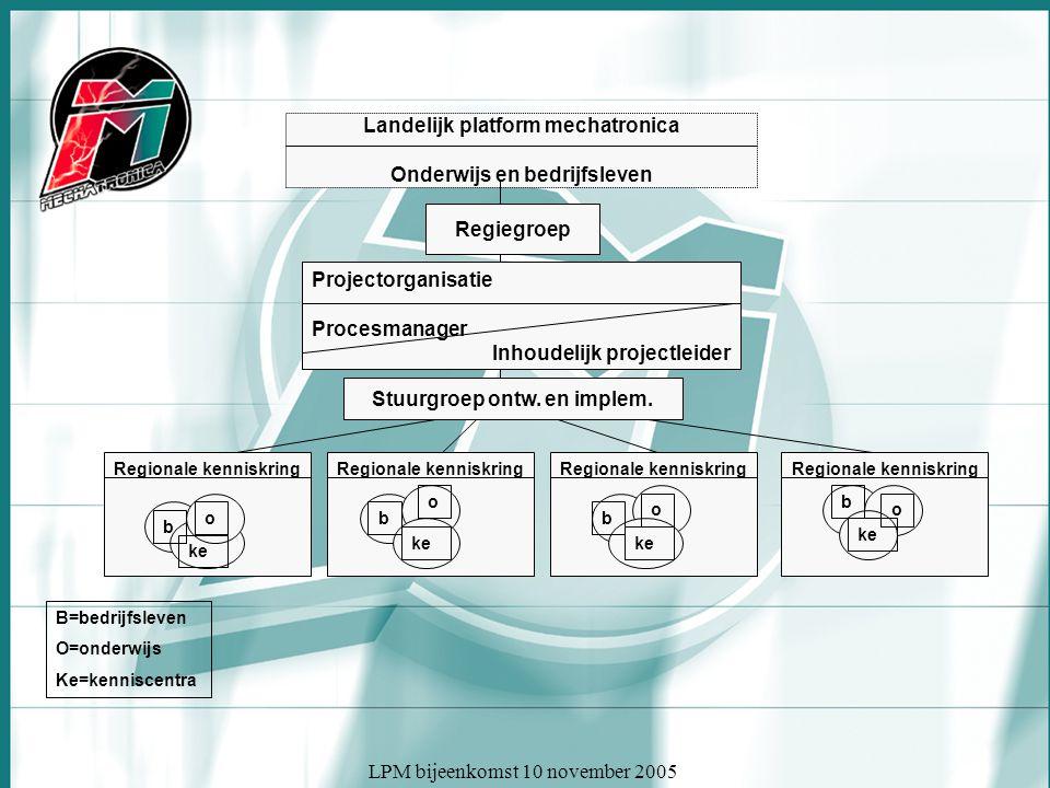 LPM bijeenkomst 10 november 2005 Landelijk platform mechatronica Onderwijs en bedrijfsleven Regiegroep Projectorganisatie Procesmanager Inhoudelijk projectleider Regionale kenniskring Stuurgroep ontw.