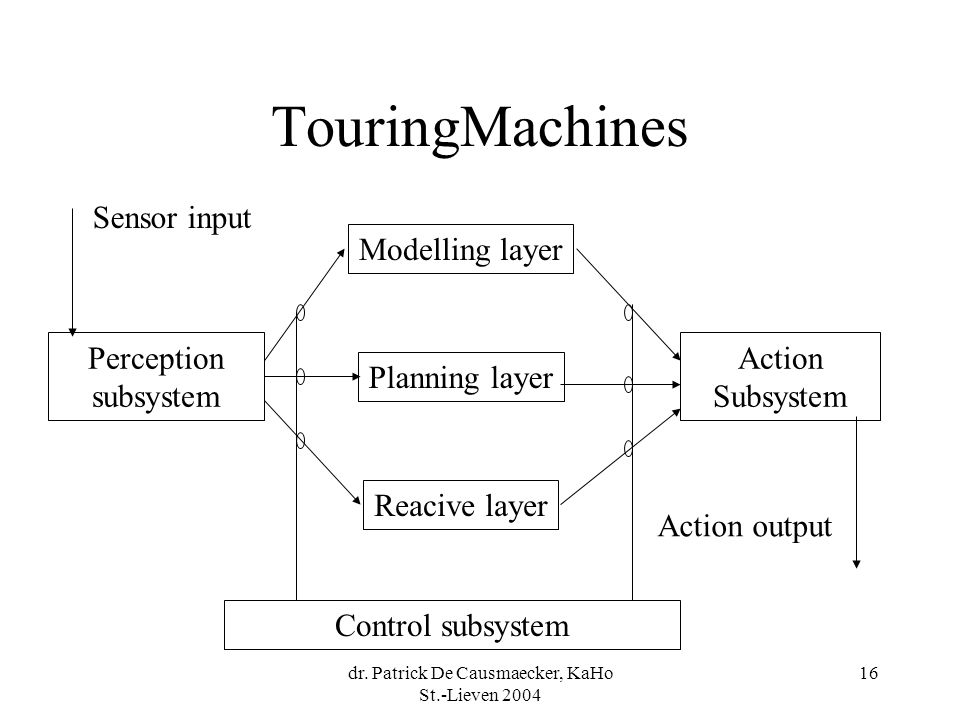 dr. Patrick De Causmaecker, KaHo St.-Lieven 2004 16 TouringMachines Modelling layer Planning layer Reacive layer Control subsystem Perception subsyste