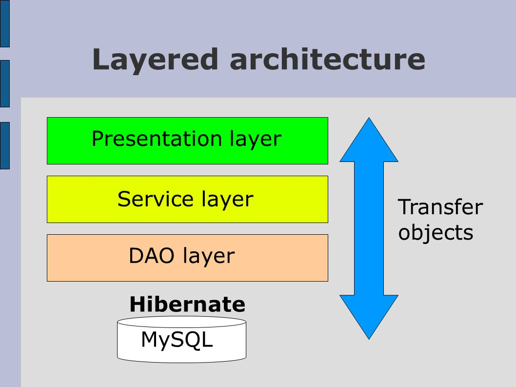 Layered architecture Presentation layer DAO layer Service layer Transfer objects MySQL Hibernate