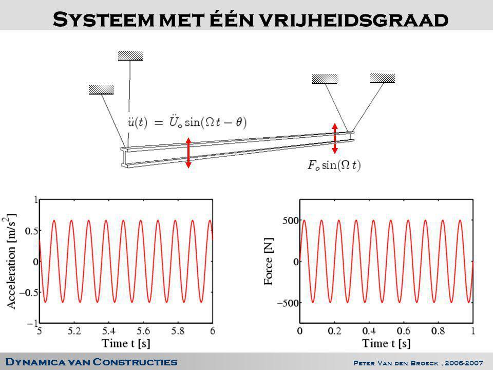 Dynamica van Constructies Peter Van den Broeck, 2006-2007 Systeem met één vrijheidsgraad