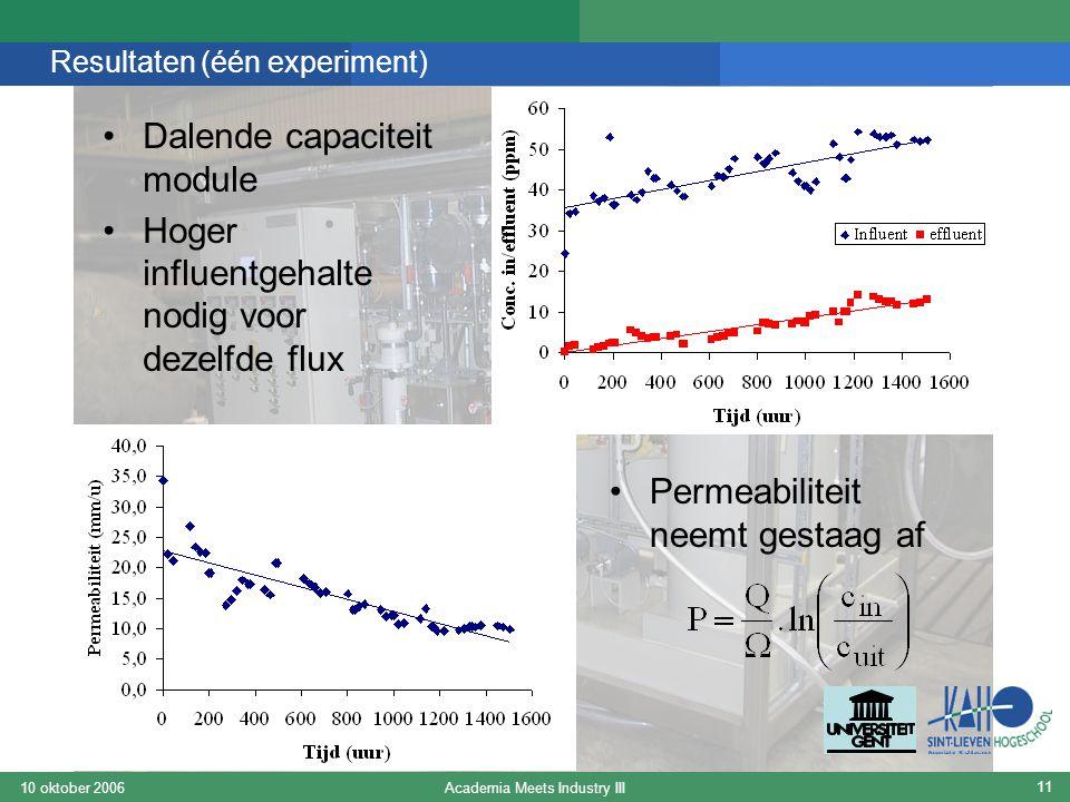 Academia Meets Industry III10 oktober 2006 11 Resultaten (één experiment) Dalende capaciteit module Hoger influentgehalte nodig voor dezelfde flux Permeabiliteit neemt gestaag af