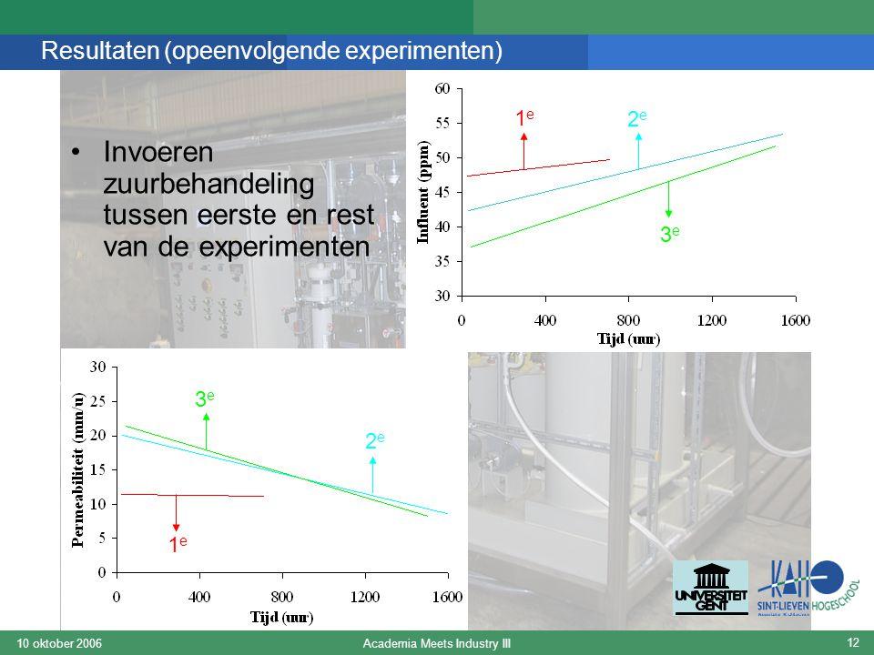 Academia Meets Industry III10 oktober 2006 12 Resultaten (opeenvolgende experimenten) Invoeren zuurbehandeling tussen eerste en rest van de experiment