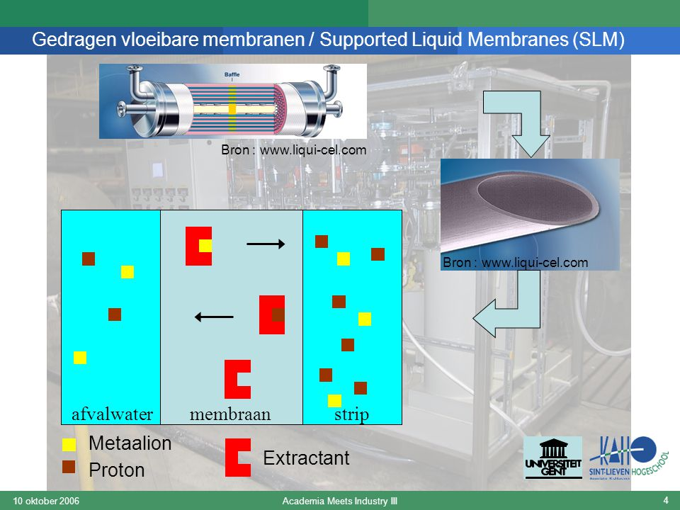 Academia Meets Industry III10 oktober 2006 4 Gedragen vloeibare membranen / Supported Liquid Membranes (SLM) Metaalion Proton Extractant afvalwaterstr