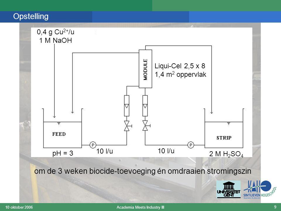 Academia Meets Industry III10 oktober 2006 9 Opstelling pH = 3 0,4 g Cu 2+ /u 1 M NaOH 10 l/u 2 M H 2 SO 4 om de 3 weken biocide-toevoeging én omdraaien stromingszin Liqui-Cel 2,5 x 8 1,4 m 2 oppervlak