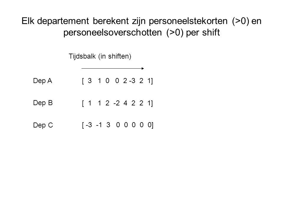 Elk departement berekent zijn personeelstekorten (>0) en personeelsoverschotten (>0) per shift Dep B Dep A Dep C Tijdsbalk (in shiften) [ 3 1 0 0 2 -3 2 1] [ 1 1 2 -2 4 2 2 1] [ -3 -1 3 0 0 0 0 0]