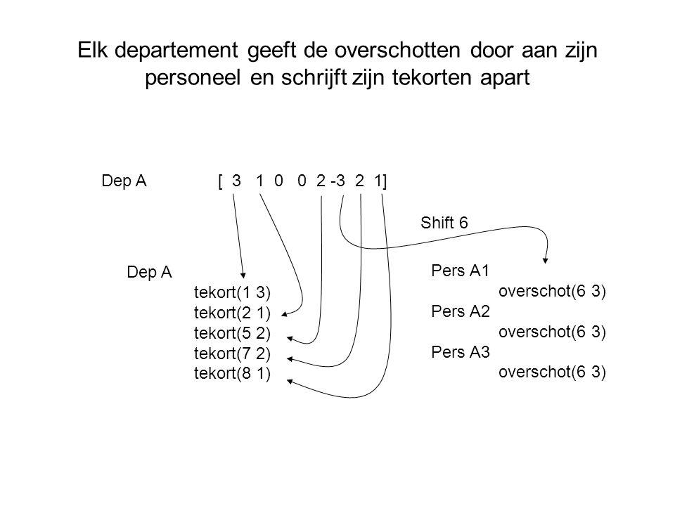 Elk departement geeft de overschotten door aan zijn personeel en schrijft zijn tekorten apart Dep A[ 3 1 0 0 2 -3 2 1] Pers A1 overschot(6 3) Pers A2 overschot(6 3) Pers A3 overschot(6 3) Shift 6 Dep A tekort(1 3) tekort(2 1) tekort(5 2) tekort(7 2) tekort(8 1)