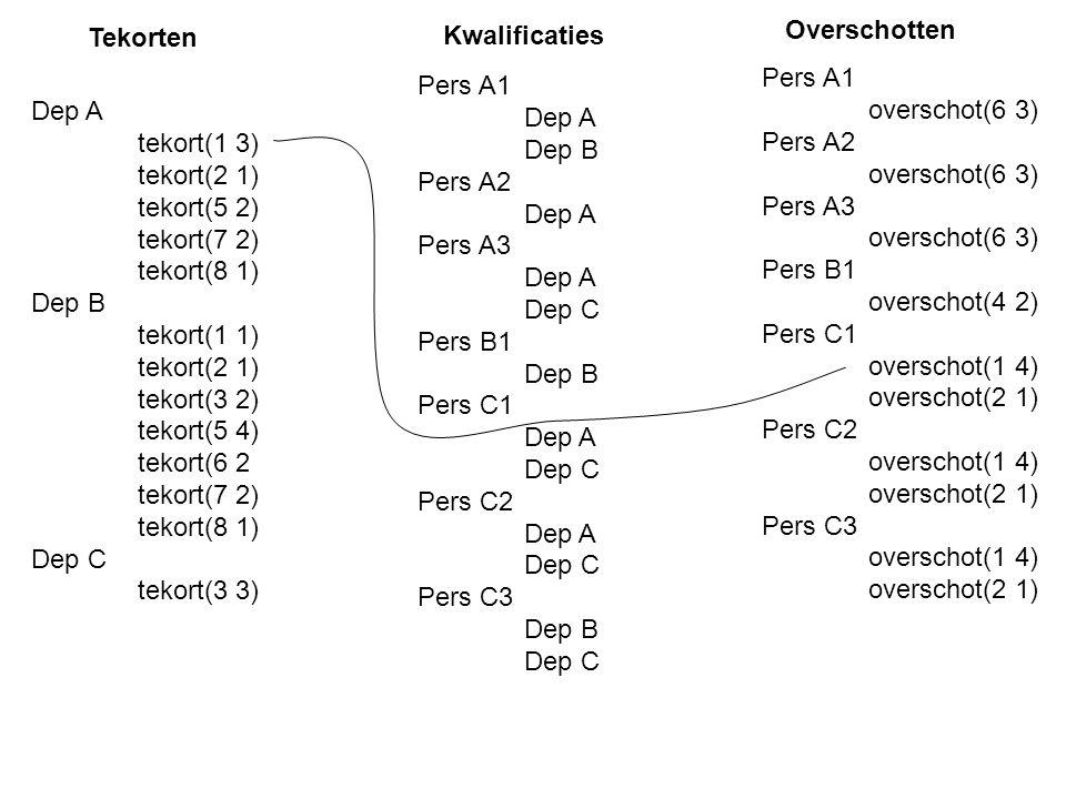 Pers A1 overschot(6 3) Pers A2 overschot(6 3) Pers A3 overschot(6 3) Pers B1 overschot(4 2) Pers C1 overschot(1 4) overschot(2 1) Pers C2 overschot(1 4) overschot(2 1) Pers C3 overschot(1 4) overschot(2 1) Dep A tekort(1 3) tekort(2 1) tekort(5 2) tekort(7 2) tekort(8 1) Dep B tekort(1 1) tekort(2 1) tekort(3 2) tekort(5 4) tekort(6 2 tekort(7 2) tekort(8 1) Dep C tekort(3 3) Pers A1 Dep A Dep B Pers A2 Dep A Pers A3 Dep A Dep C Pers B1 Dep B Pers C1 Dep A Dep C Pers C2 Dep A Dep C Pers C3 Dep B Dep C Tekorten Kwalificaties Overschotten
