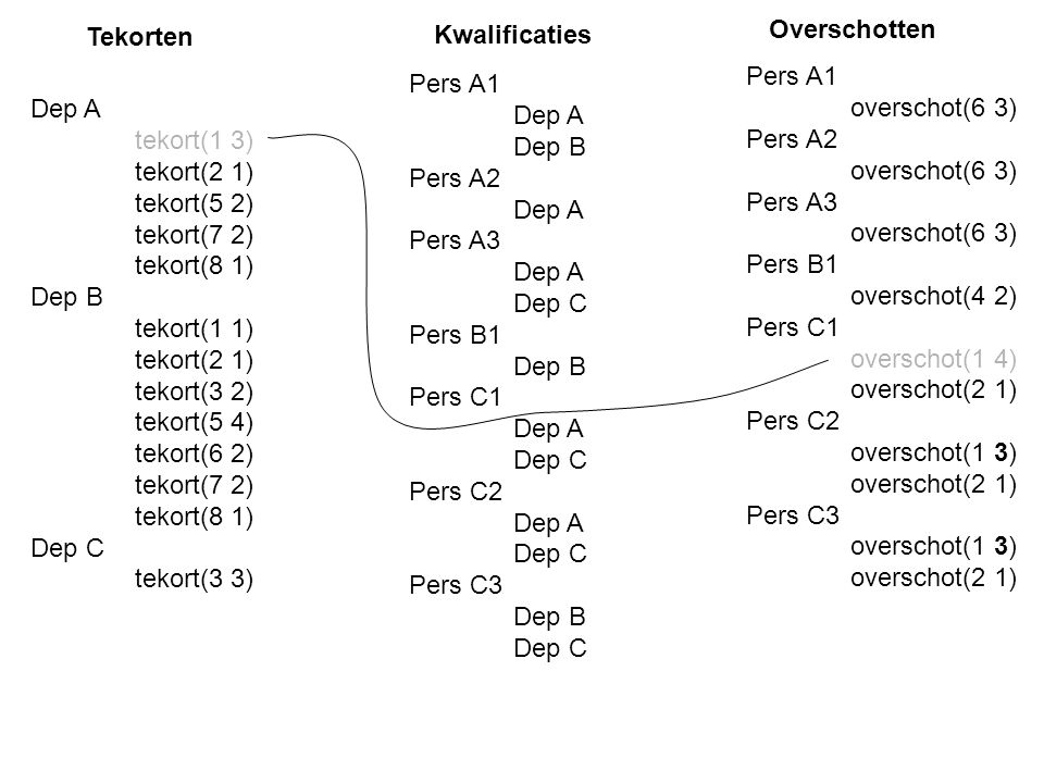 Pers A1 overschot(6 3) Pers A2 overschot(6 3) Pers A3 overschot(6 3) Pers B1 overschot(4 2) Pers C1 overschot(1 4) overschot(2 1) Pers C2 overschot(1 3) overschot(2 1) Pers C3 overschot(1 3) overschot(2 1) Dep A tekort(1 3) tekort(2 1) tekort(5 2) tekort(7 2) tekort(8 1) Dep B tekort(1 1) tekort(2 1) tekort(3 2) tekort(5 4) tekort(6 2) tekort(7 2) tekort(8 1) Dep C tekort(3 3) Pers A1 Dep A Dep B Pers A2 Dep A Pers A3 Dep A Dep C Pers B1 Dep B Pers C1 Dep A Dep C Pers C2 Dep A Dep C Pers C3 Dep B Dep C Tekorten Kwalificaties Overschotten