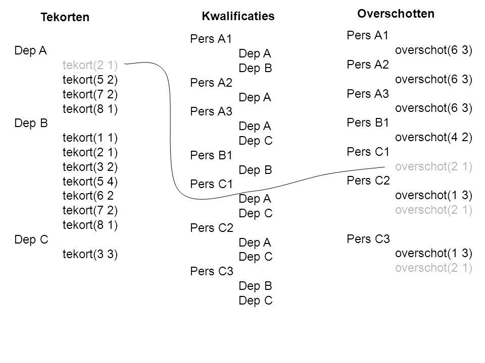 Pers A1 overschot(6 3) Pers A2 overschot(6 3) Pers A3 overschot(6 3) Pers B1 overschot(4 2) Pers C1 overschot(2 1) Pers C2 overschot(1 3) overschot(2 1) Pers C3 overschot(1 3) overschot(2 1) Dep A tekort(2 1) tekort(5 2) tekort(7 2) tekort(8 1) Dep B tekort(1 1) tekort(2 1) tekort(3 2) tekort(5 4) tekort(6 2 tekort(7 2) tekort(8 1) Dep C tekort(3 3) Pers A1 Dep A Dep B Pers A2 Dep A Pers A3 Dep A Dep C Pers B1 Dep B Pers C1 Dep A Dep C Pers C2 Dep A Dep C Pers C3 Dep B Dep C Tekorten Kwalificaties Overschotten