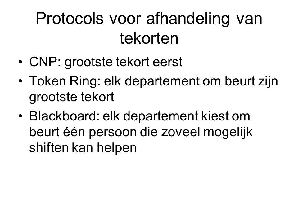 Protocols voor afhandeling van tekorten CNP: grootste tekort eerst Token Ring: elk departement om beurt zijn grootste tekort Blackboard: elk departement kiest om beurt één persoon die zoveel mogelijk shiften kan helpen