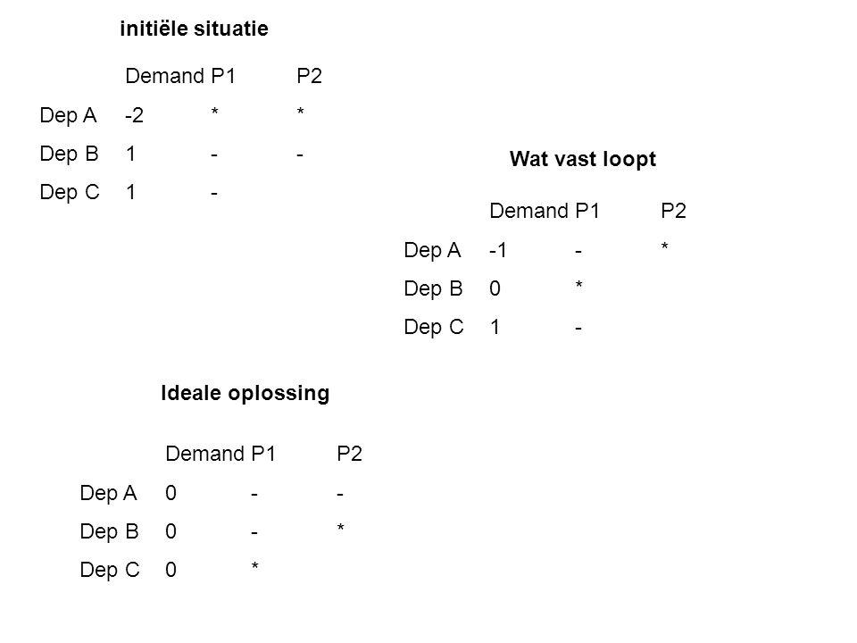 DemandP1P2 Dep A-2** Dep B1-- Dep C1- DemandP1P2 Dep A-1-* Dep B0* Dep C1- DemandP1P2 Dep A0-- Dep B0-* Dep C0* initiële situatie Wat vast loopt Ideale oplossing