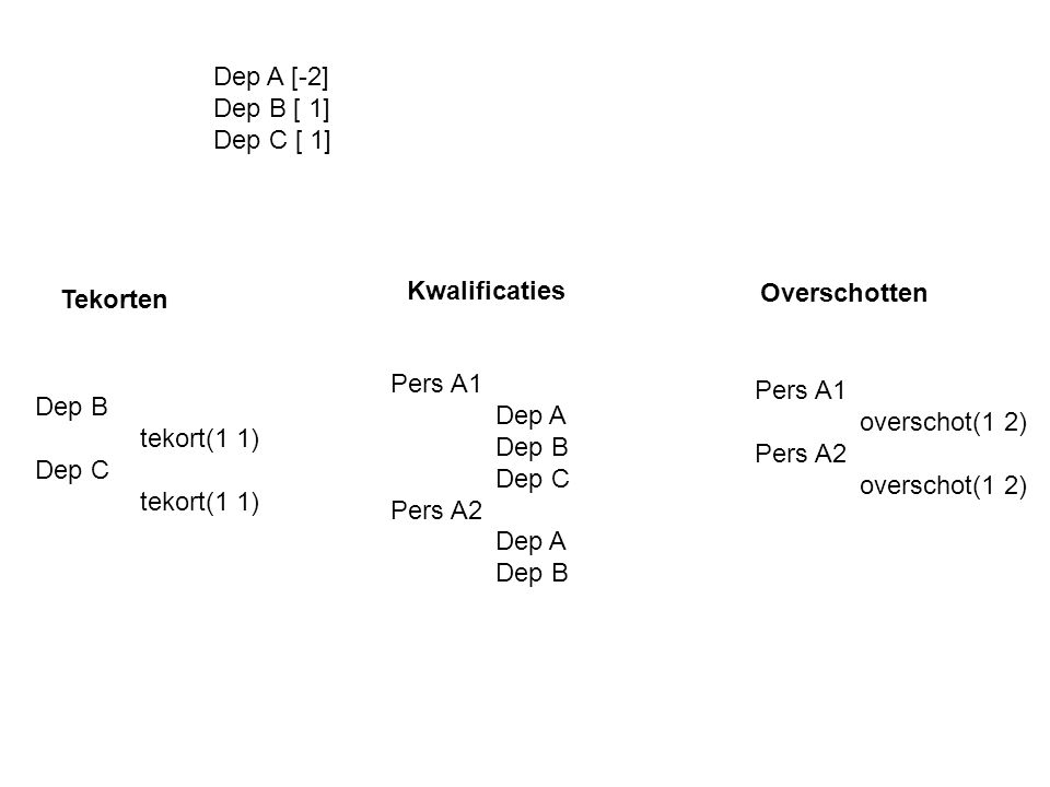 Tekorten Dep B tekort(1 1) Dep C tekort(1 1) Pers A1 Dep A Dep B Dep C Pers A2 Dep A Dep B Kwalificaties Overschotten Pers A1 overschot(1 2) Pers A2 overschot(1 2) Dep A [-2] Dep B [ 1] Dep C [ 1]