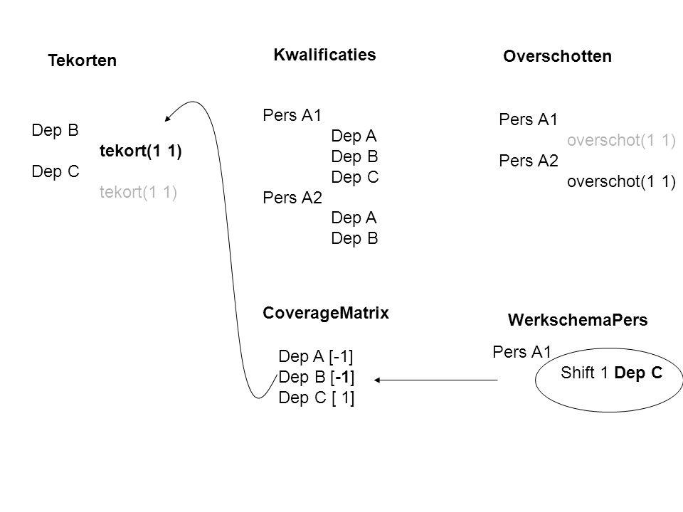 Tekorten Dep B tekort(1 1) Dep C tekort(1 1) Pers A1 Dep A Dep B Dep C Pers A2 Dep A Dep B Kwalificaties Overschotten Pers A1 overschot(1 1) Pers A2 overschot(1 1) Dep A [-1] Dep B [-1] Dep C [ 1] Pers A1 Shift 1 Dep C WerkschemaPers CoverageMatrix