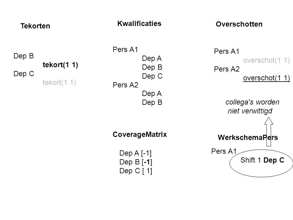 Tekorten Dep B tekort(1 1) Dep C tekort(1 1) Pers A1 Dep A Dep B Dep C Pers A2 Dep A Dep B Kwalificaties Overschotten Pers A1 overschot(1 1) Pers A2 overschot(1 1) Dep A [-1] Dep B [-1] Dep C [ 1] Pers A1 Shift 1 Dep C WerkschemaPers CoverageMatrix collega s worden niet verwittigd